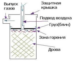 Printsip-rabotyi-pechi-dlitelnogo-goreniya-300x256.jpg